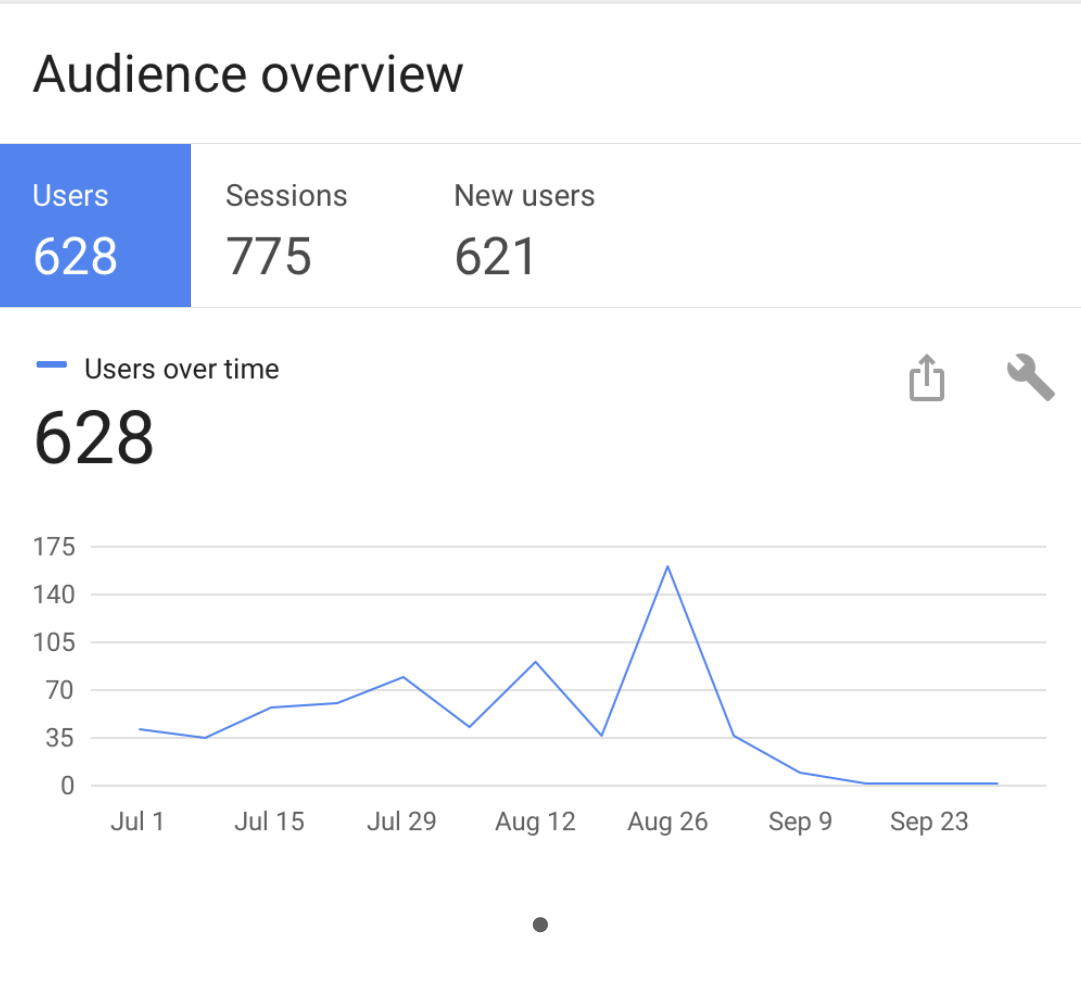 Low web traffic: This is a screenshot of a Google Analytics display that shows the number of individual users, number of sessions and the number of new users that visited a low-traffic website over a three month period
