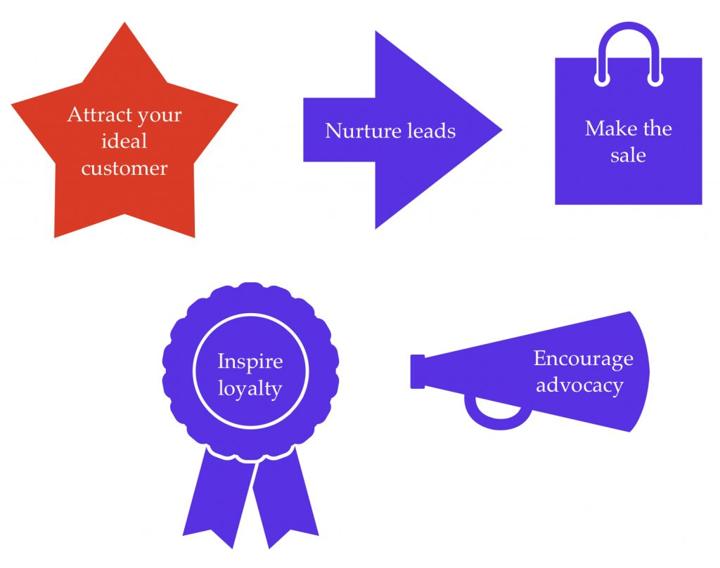 The five stages of the sales cycle are listed inside shapes: attract your ideal customer is written inside a star (this shape is red to highlight that this is the stage this blog post focuses on); nurture leads is inside an arrow; make the sale is inside a shopping bag; inspire loyalty is inside a ribbon; encourage advocacy is inside a megaphone
