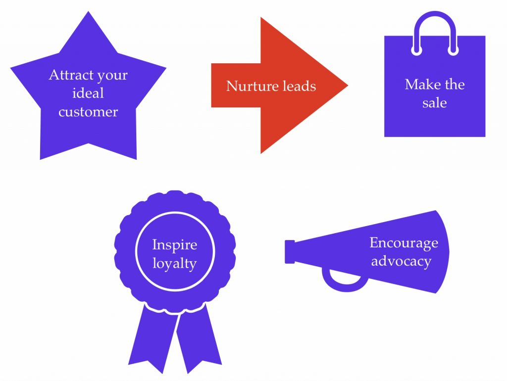 The five stages of the sales cycle are listed inside shapes: attract your ideal customer is written inside a star; nurture leads is inside an arrow (this shape is red to highlight that this is the stage this blog post focuses on); make the sale is inside a shopping bag; inspire loyalty is inside a ribbon; encourage advocacy is inside a megaphone