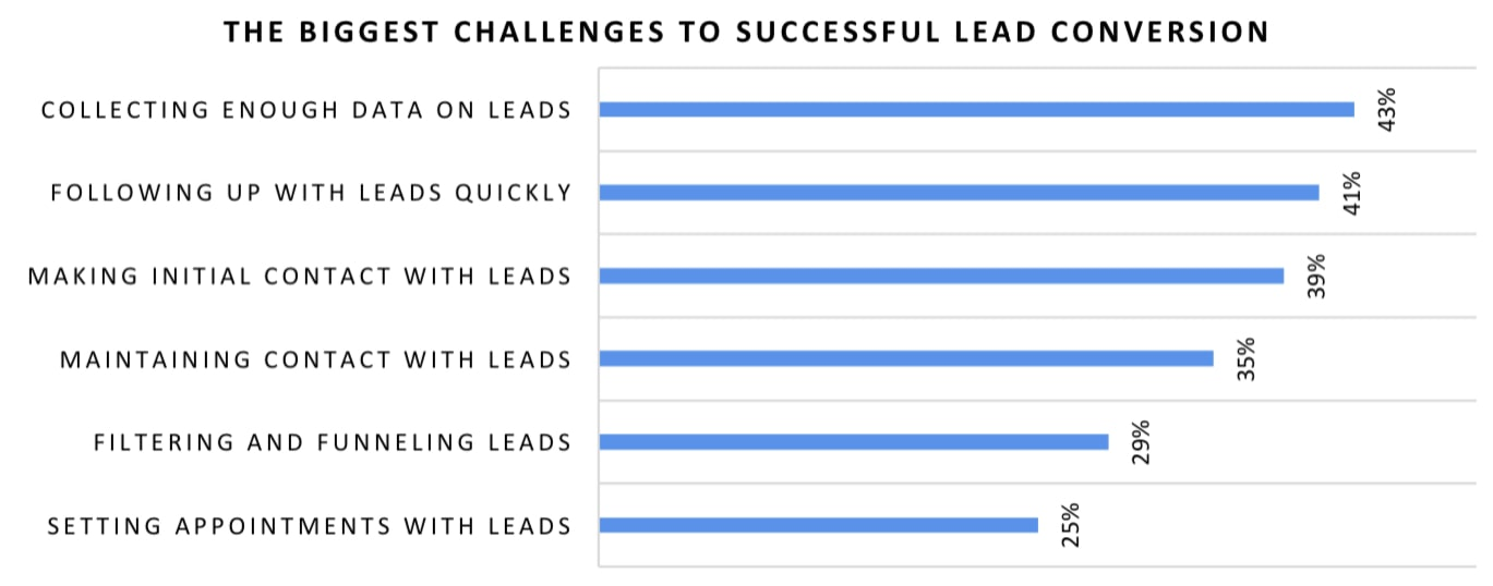 The biggest lead conversion challenges faced by survey respondents were: collecting enough data on leads (43%), following up with leads quickly (41%), making initial contact with leads (39%), maintaining contact with leads (35%), filtering and funnelling leads (29%), and setting appointments with leads (25%).