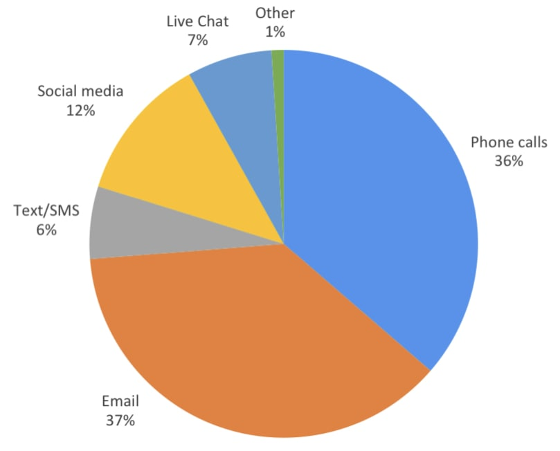 Most popular communication channels for lead follow up. 36% use phone calls, 37% use email, 6% use SMS, 12% use social media, 7% use live chat, 1% use another method.