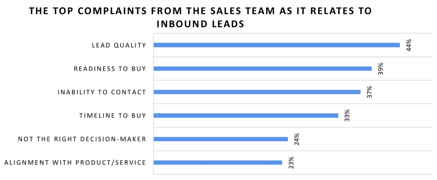 Why lead-to-sales conversion rates are suboptimal. 44% of respondents said it's because of poor lead quality, 39% said readiness to buy is a problem, 37% couldn't contact some of their leads, 33% complained that their leads' timeline to buy was wrong, 24% had issues with the lead not being the person making the purchase decision, and 23% complained that their leads weren't a good fit for their products or services.